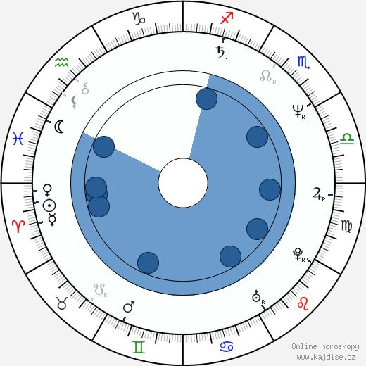 Inés Ayala Sender wikipedie, horoscope, astrology, instagram