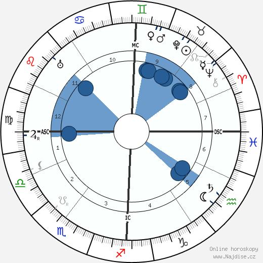 Inessa Armand wikipedie, horoscope, astrology, instagram