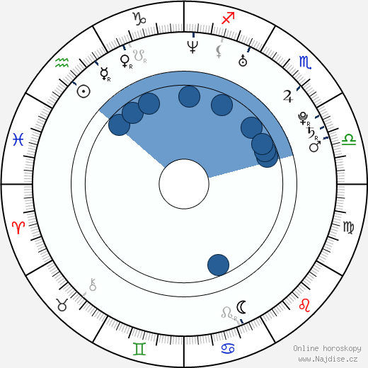 Inez Björg David wikipedie, horoscope, astrology, instagram