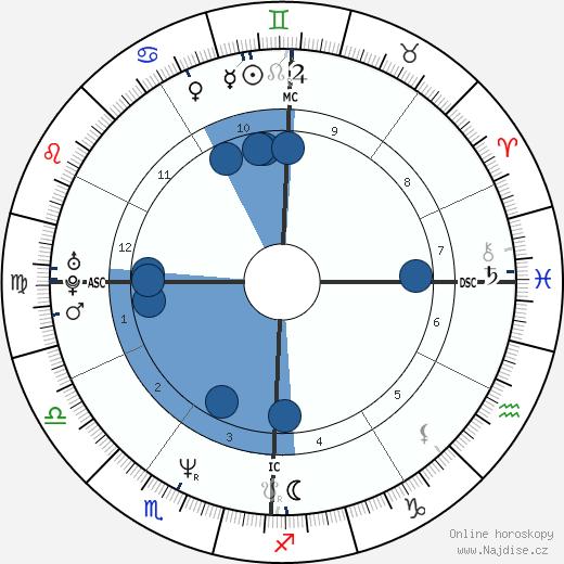 infantka Cristina wikipedie, horoscope, astrology, instagram