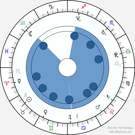 Inga Cadranel wikipedie, horoscope, astrology, instagram