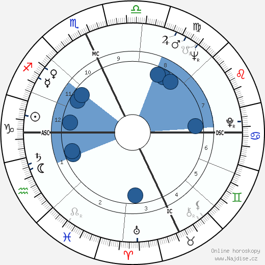 Inga Swenson wikipedie, horoscope, astrology, instagram