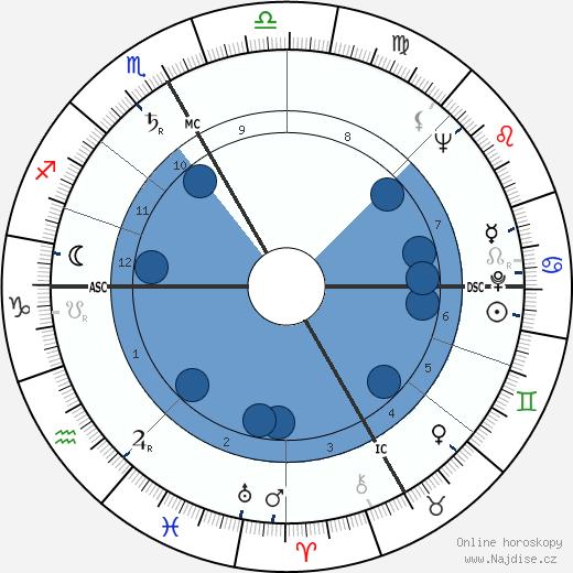 Ingeborg Bachmann wikipedie, horoscope, astrology, instagram