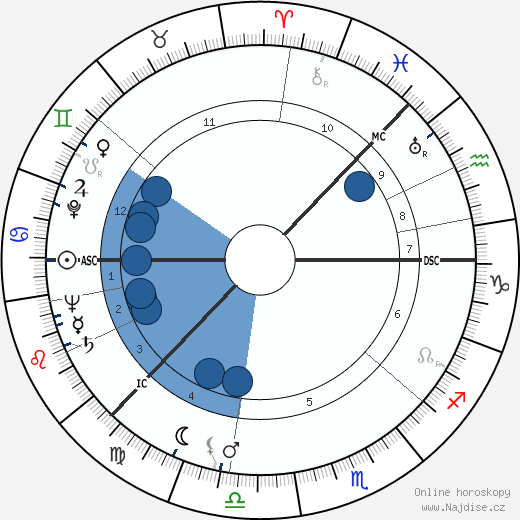 Ingmar Bergman wikipedie, horoscope, astrology, instagram