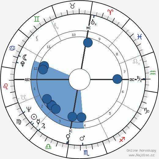 Ingo Swann wikipedie, horoscope, astrology, instagram