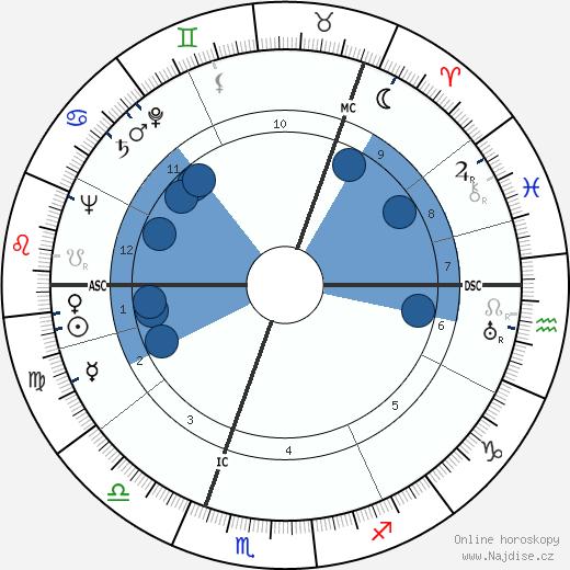 Ingrid Bergman wikipedie, horoscope, astrology, instagram