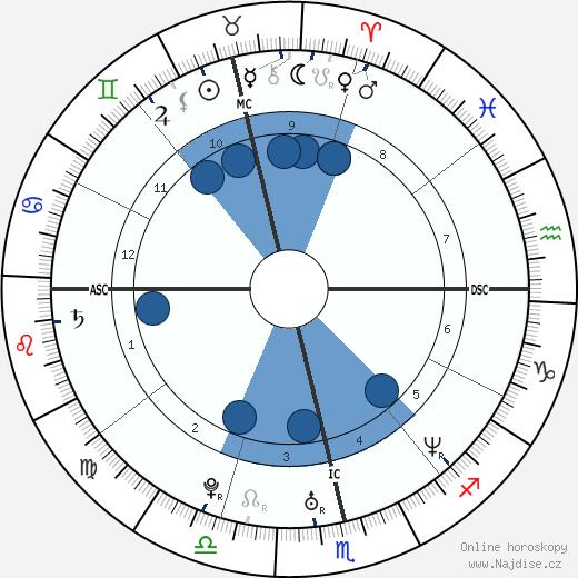 Ingrid Canoletti wikipedie, horoscope, astrology, instagram