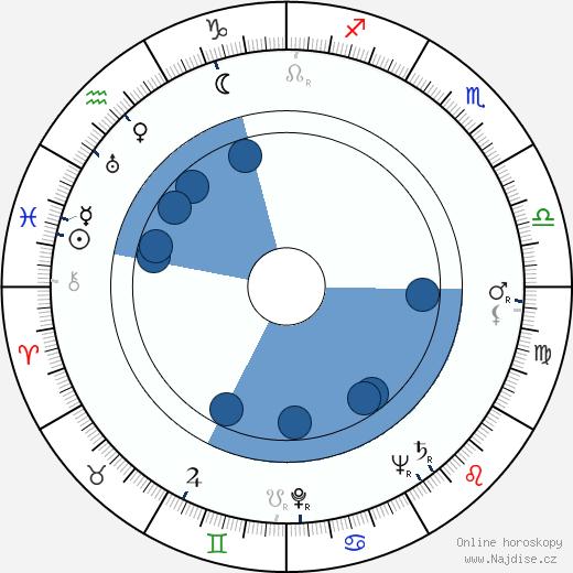 Ingrid Envall wikipedie, horoscope, astrology, instagram