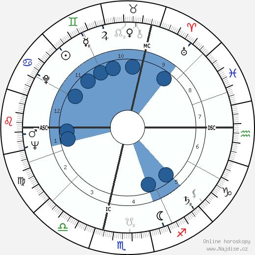 Ingrid Haebler wikipedie, horoscope, astrology, instagram