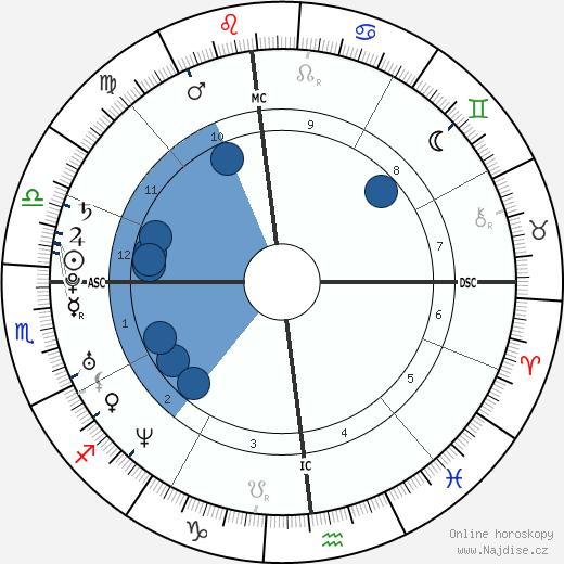Ingrid Portaele wikipedie, horoscope, astrology, instagram
