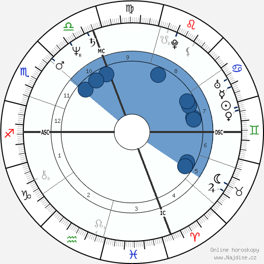 Ingrid Rossellini wikipedie, horoscope, astrology, instagram