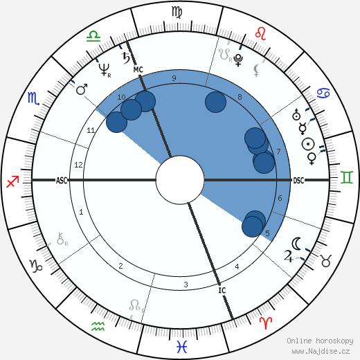 Ingrid Rossellini wikipedie, horoscope, astrology, instagram
