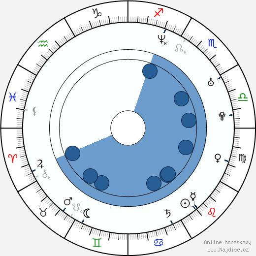 Ingrid Rubio wikipedie, horoscope, astrology, instagram
