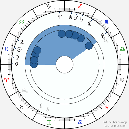 Inna Puhajková wikipedie, horoscope, astrology, instagram