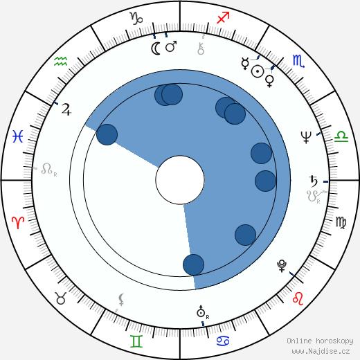 Ioana Craciunescu wikipedie, horoscope, astrology, instagram