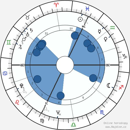 Ion Caramitru wikipedie, horoscope, astrology, instagram
