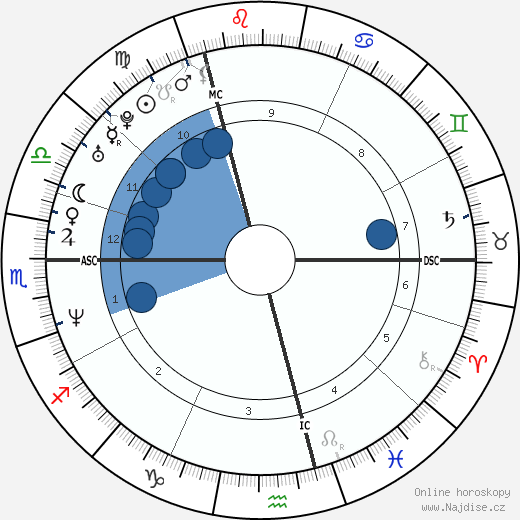 Ione Skye wikipedie, horoscope, astrology, instagram