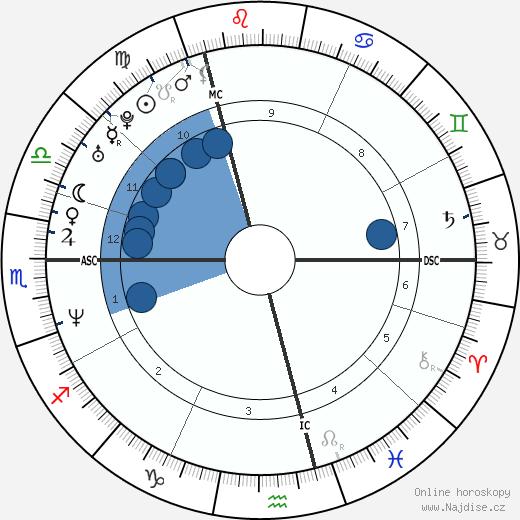 Ione Skye wikipedie, horoscope, astrology, instagram
