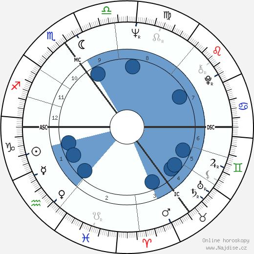 Ira Gertrud Vieth wikipedie, horoscope, astrology, instagram