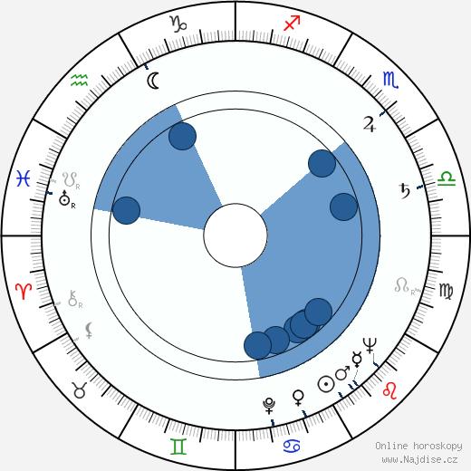 Irena Fabiánová wikipedie, horoscope, astrology, instagram