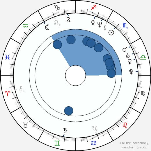 Irena Micijevic wikipedie, horoscope, astrology, instagram