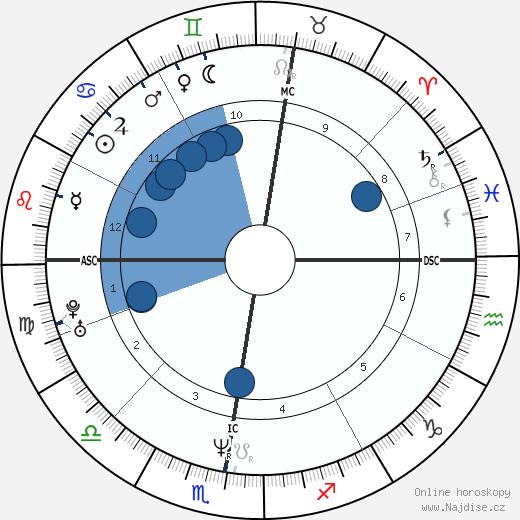 Irène Jacob wikipedie, horoscope, astrology, instagram