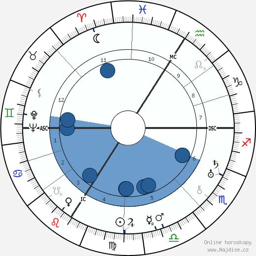 Irène Joliot-Curie wikipedie, horoscope, astrology, instagram