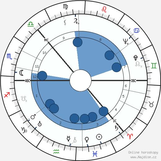 Irina Baronova wikipedie, horoscope, astrology, instagram