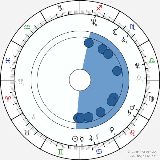Irina Pegova wikipedie, horoscope, astrology, instagram