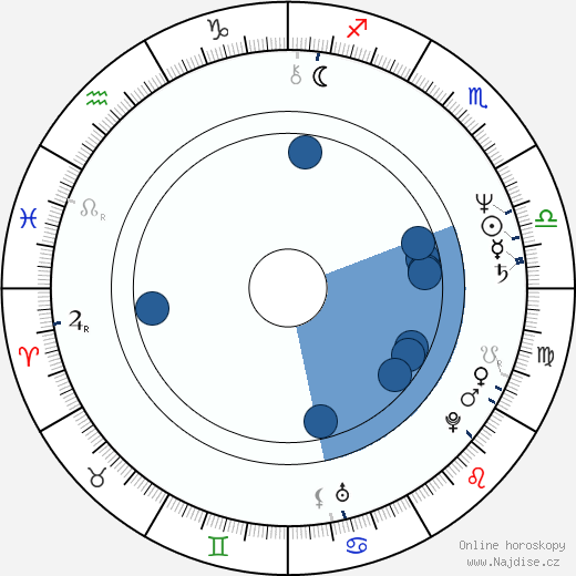 Irina Ševčuk wikipedie, horoscope, astrology, instagram