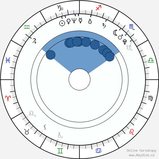 Irina Shayk wikipedie, horoscope, astrology, instagram