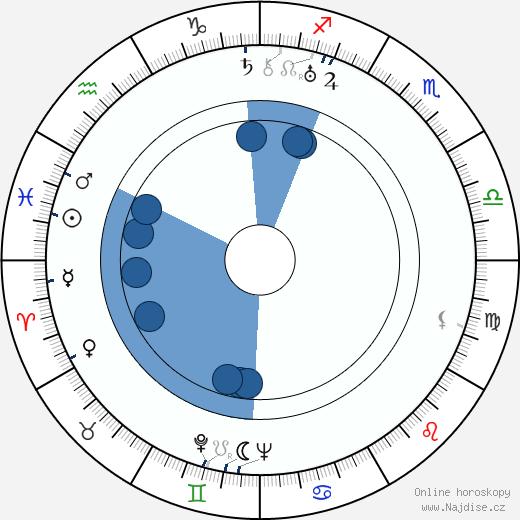 Irma Patkós wikipedie, horoscope, astrology, instagram