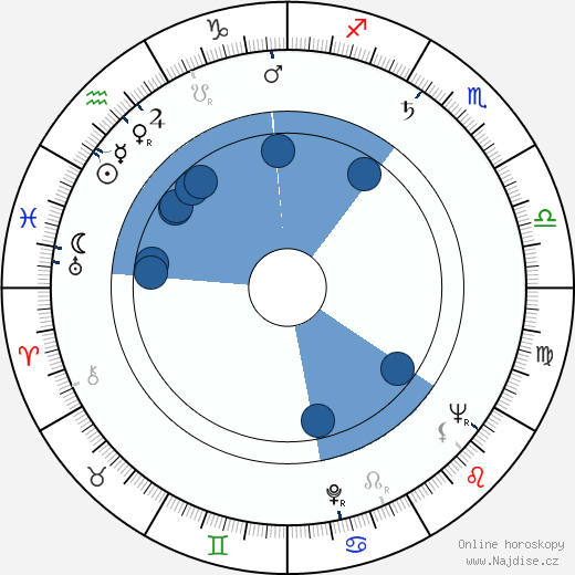 Irvin S. Yeaworth Jr. wikipedie, horoscope, astrology, instagram