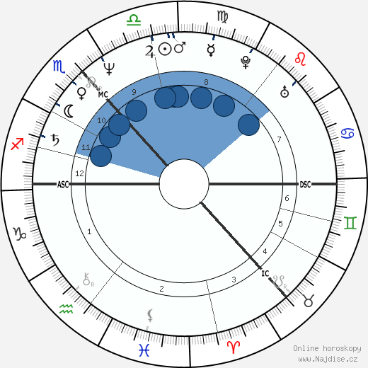Irvine Welsh wikipedie, horoscope, astrology, instagram
