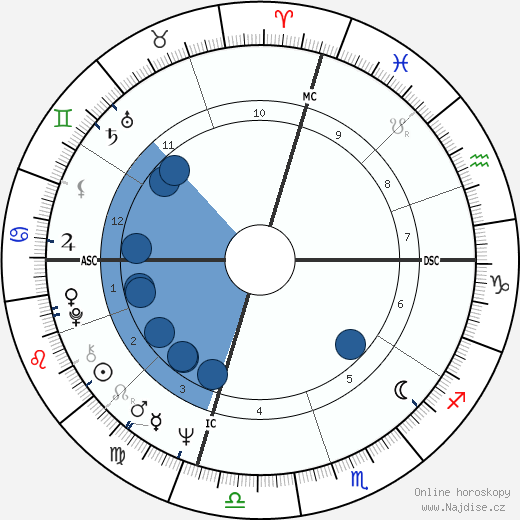 Isaac Hayes wikipedie, horoscope, astrology, instagram