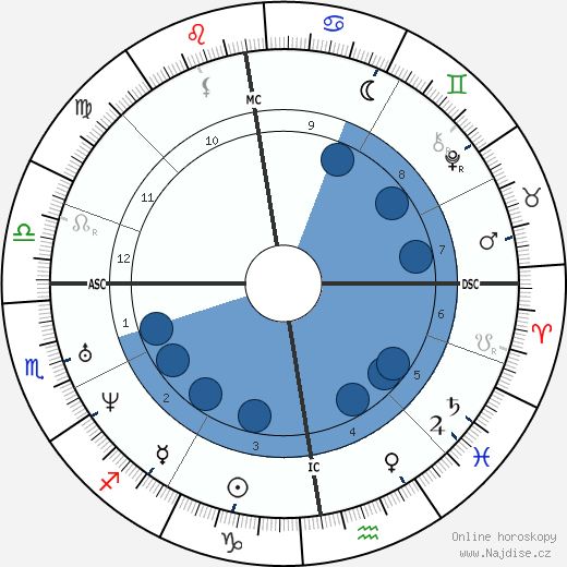 Isaac Newton wikipedie, horoscope, astrology, instagram