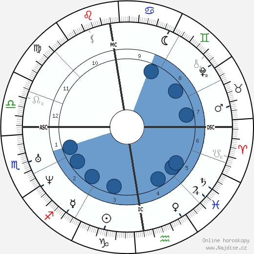 Isaac Newton wikipedie, horoscope, astrology, instagram