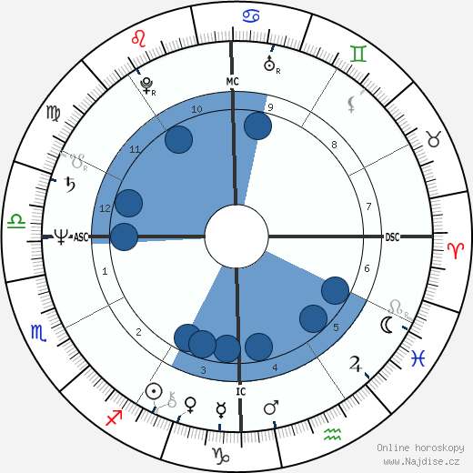 Isaac Starkman wikipedie, horoscope, astrology, instagram