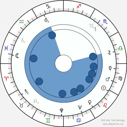 Isaak Šmaruk wikipedie, horoscope, astrology, instagram