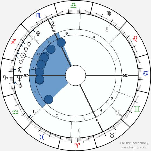 Isabel Eli Moss wikipedie, horoscope, astrology, instagram