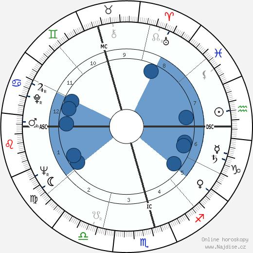 Isabel Perón wikipedie, horoscope, astrology, instagram