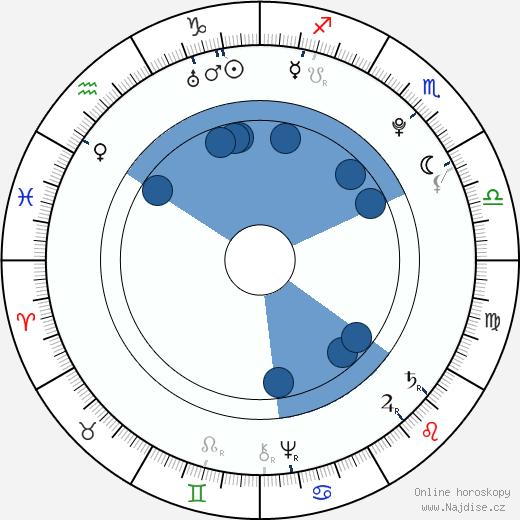 Isabela Parmská wikipedie, horoscope, astrology, instagram