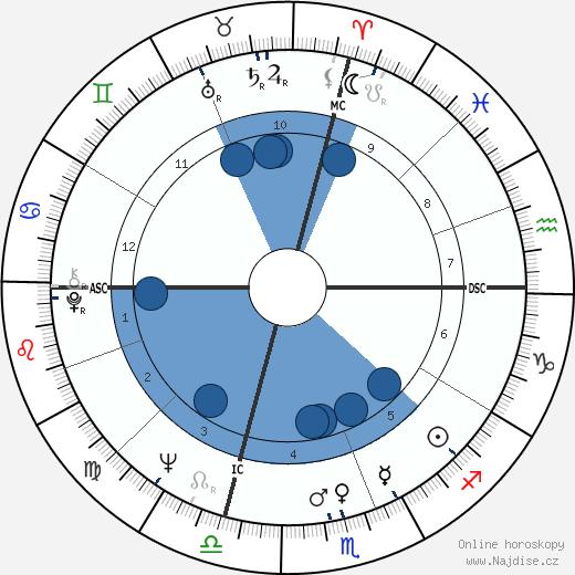 Isabella Biagini wikipedie, horoscope, astrology, instagram