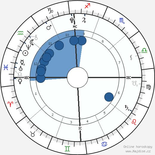Isabella Noelle Herms wikipedie, horoscope, astrology, instagram