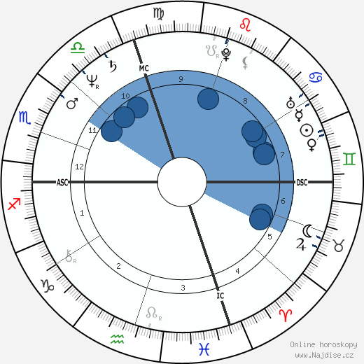 Isabella Rossellini wikipedie, horoscope, astrology, instagram