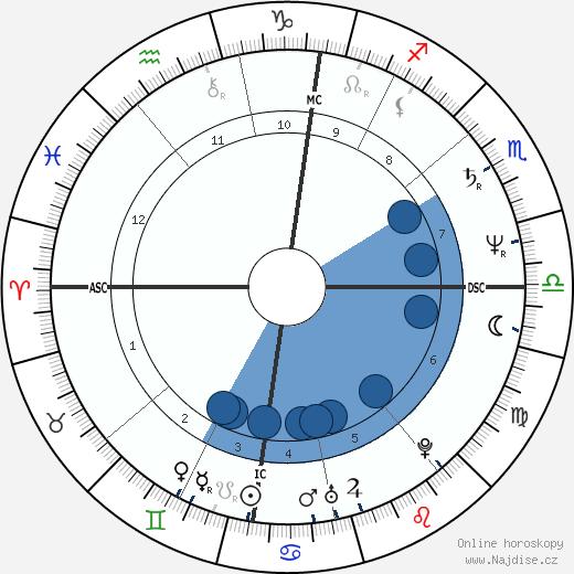 Isabelle Adjani wikipedie, horoscope, astrology, instagram