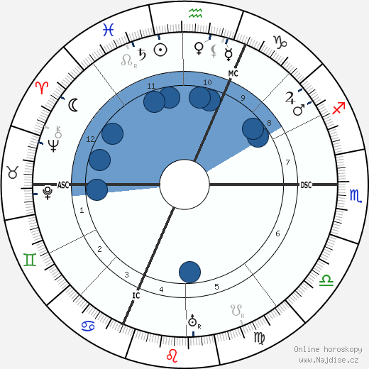 Isabelle Eberhardt wikipedie, horoscope, astrology, instagram