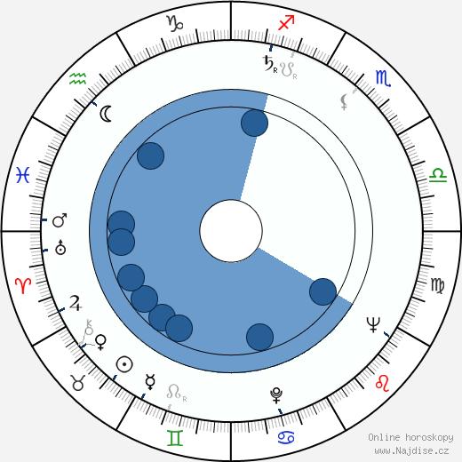 Isabelle Sadoyan wikipedie, horoscope, astrology, instagram