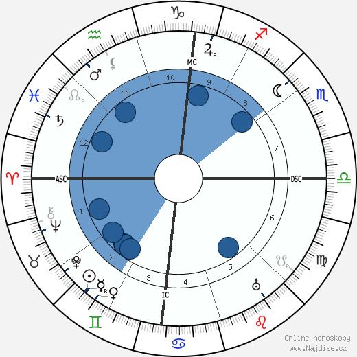 Isadora Duncan wikipedie, horoscope, astrology, instagram