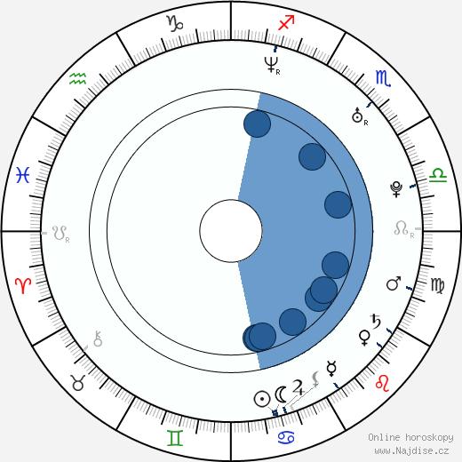 İsmail YK wikipedie, horoscope, astrology, instagram